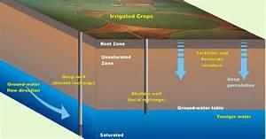 Water Runoff Diagram