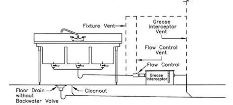grease interceptor  commercial sink oops terry love