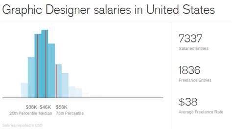 Graphic Design Salary by デザインの仕事の平均年収がわかる Design Salary Guide Gigazine