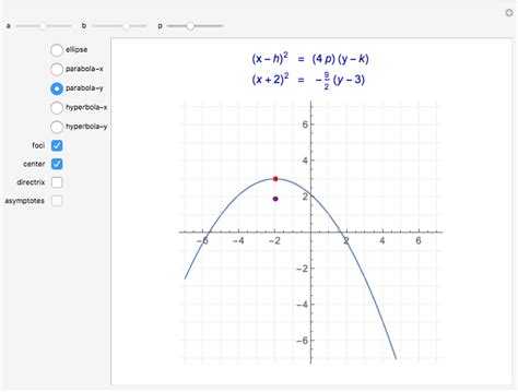 Conic Sections Equations And Graphs Wolfram