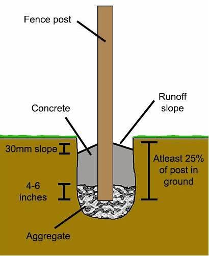 Fence Posts Hole Cross Section Depth Concrete