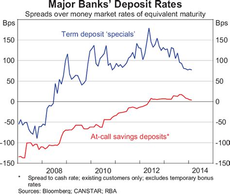 developments  banks funding costs  lending rates