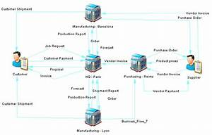 Business Communications Diagrams