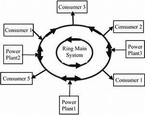 Figure 2  Ring Main Power Grid System