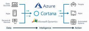 Microsoft Azure Data  U0026 Api Cloud Integration