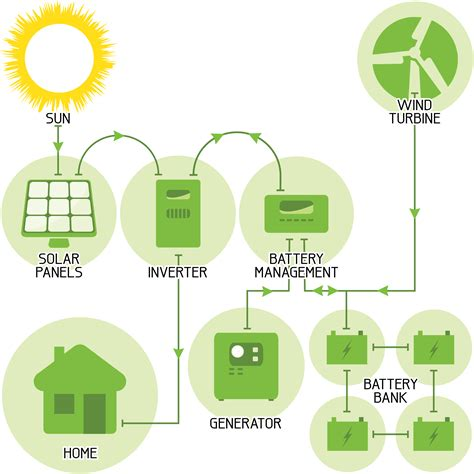 Electrical Diagram Of Solar Power System, Electrical, Free