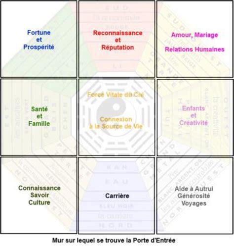 plan chambre feng shui le pa kua ou bagua est le principal outil du feng shui