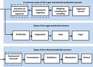Flow Diagram For The Basic Sugar And Ethanol Production