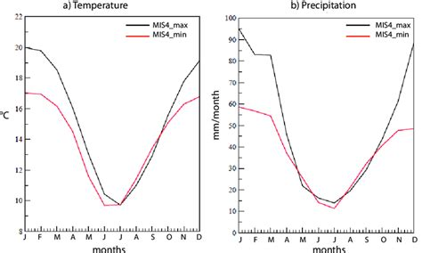 annual cycle mean monthly precipitation temperatures publication rainfall africa summer