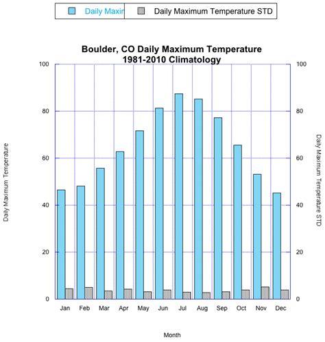 esrl psd boulder colorado climate plots