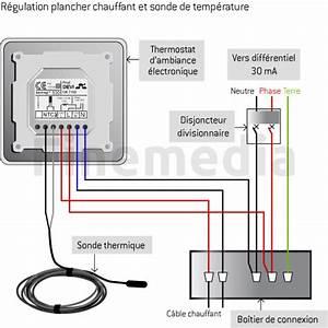 Plancher Chauffant Electrique : regulation plancher chauffant installation du plancher ~ Melissatoandfro.com Idées de Décoration