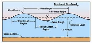 Ugly C Program to Measure Wave Height of Sequencial Raw ...