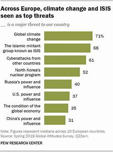 Across Europe  Climate Change And Isis Seen As Top Threats