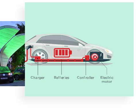 How Electric Cars Work by How Electric Vehicles Work Myev