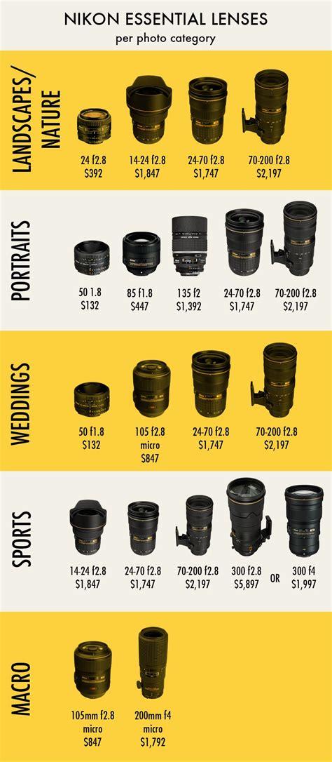 nikon  canon lens price comparison iaindouglas