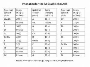 Selmer Alto Sax Mouthpiece Chart Saxtastic Saxophone Aquilasax Alto Saxophone Review