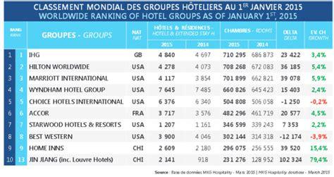 classement hôtelier mondial un 2ème groupe chinois dans le top 10