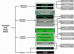 Technologies Waste Stream Diagram