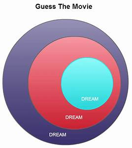 15 Creative Venn Diagrams To Get You Thinking