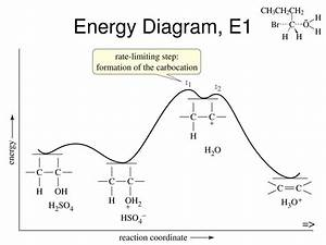 Ppt - Chapter 11 Reactions Of Alcohols Powerpoint Presentation