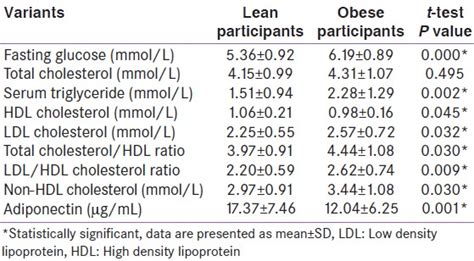 assessment  adiponectin level  obese  lean nepalese