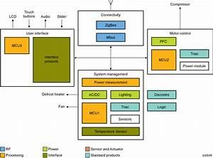 Nxp U0026 39 S Refrigerator Block Diagram