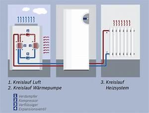 Luft Wärme Pumpe : luftw rmepumpe luft wasser w rmepumpe ~ Buech-reservation.com Haus und Dekorationen