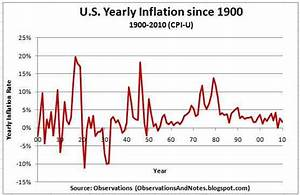 Observations: 100 Years of Inflation Rate History