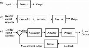 Control Engineering System Depictions   A  Black Box Model