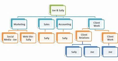 Chart Organizational Importance Company Any Flow