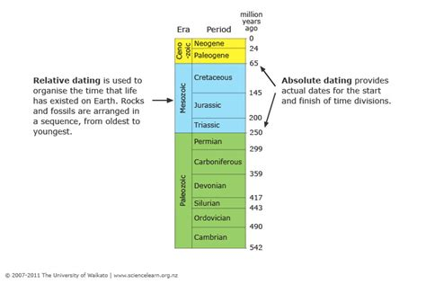 two approaches to dating science learning hub