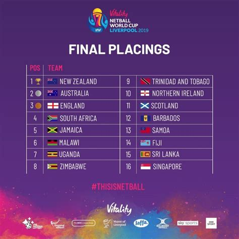 netball world cup  international netball federation