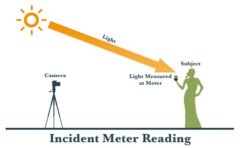 difference between reflective and incident metering