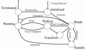 3 2 1  Process Finite State Diagrams  U2014 Operating Systems