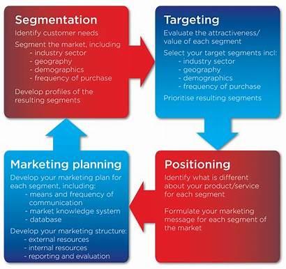 Marketing Focus Flowchart Target Strategy