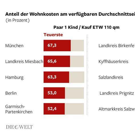 Nebenkosten Beim Kauf Einer Immobilie by Hauskauf Zustzliche Kosten Als Basis Fr Jede Mssen