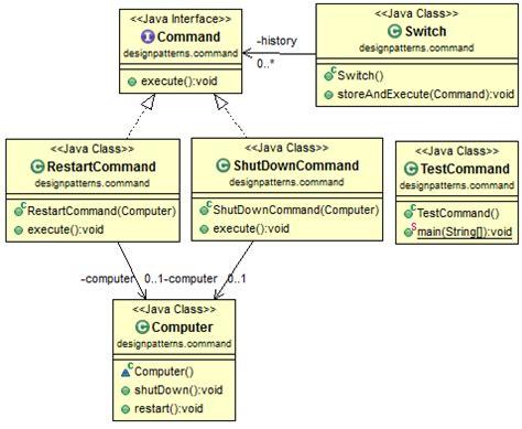 java decorator pattern simple exle java design pattern command