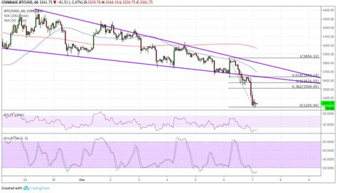 A capital gains tax is a tax on the growth in value of investments incurred when individuals and corporations sell those investments. Bitcoin (BTC) Price Analysis: Bears Push for Wedge Break ...