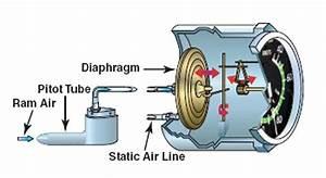 True Airspeed Diagram