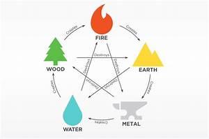 Element Metall Feng Shui : a complete guide to feng shui beginner friendly ~ Lizthompson.info Haus und Dekorationen