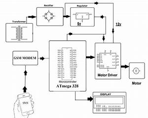 Dc Motor Speed Control Using Gsm