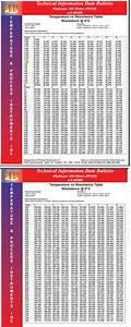 7 Pt100 Resistance Table Temperature Vs Resistance