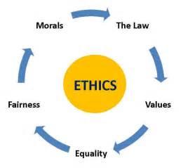 Moral Principles Ethics