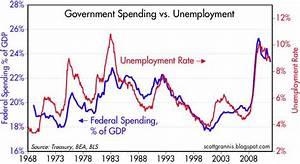 Federal Spending Chart 2011 Carpe Diem Chart Of The Day Govt Spending Vs Unemployment