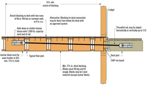 floor joist bridging requirements 100 metal floor joist bridging thermojoist