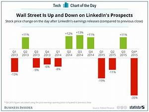 LinkedIn has a history of extreme stock movement after ...
