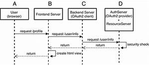 Web Services - Architecture For Oauth2