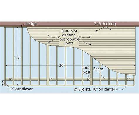 deck span tables tub 100 deck floor joist span chart deck design and ideas