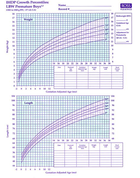 Premature Baby Boy Growth Chart Template Download Free