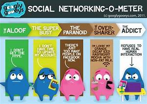 The Social Networking-o-Meter: From the Aloof to the ...